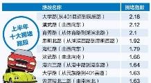"""大学路最堵 海沧大桥最""""受伤"""""""