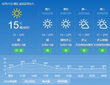 气温节节攀升 周末最高24℃